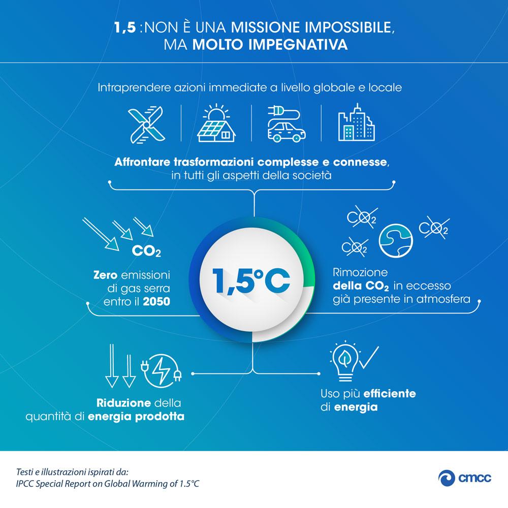 Contenimento emissioni e temperatura